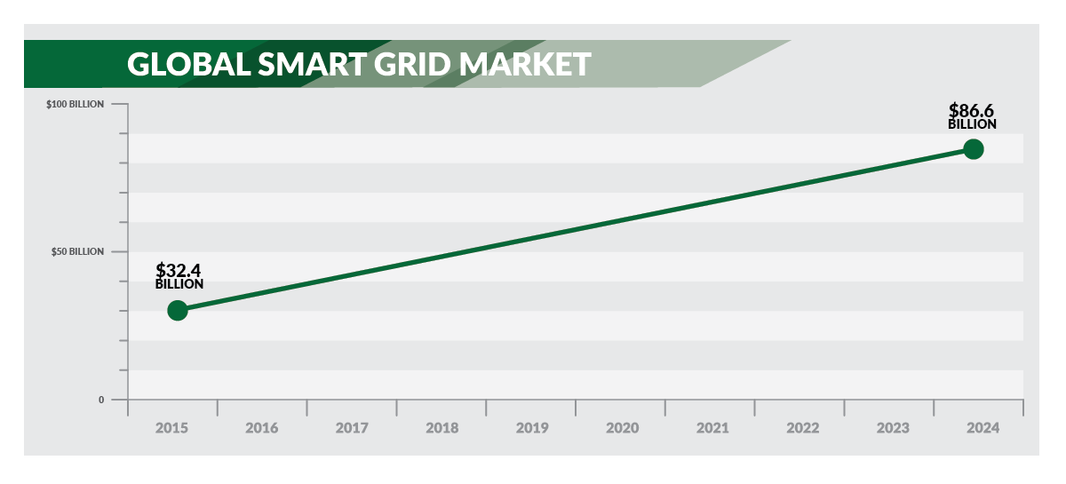 Delta Utility Smart Grid Global Market graph